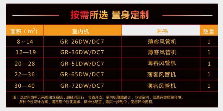 变频系列风管机智能一拖多,满足不同面积的使用需求,家用型中央空调首选类型,一拖二、一拖三、一拖四随意搭配随您挑,制冷制热随您定,制冷能力从5.0Kw到24Kw不等,您可以根据需求增加机组制冷能力,达到最合适的搭配选择,如果您对中央空调有兴趣,欢迎您走进北京孟炼佳公司咨询了解!  中央空调分管机室内机组有三种款式:低静压风管机、高静压风管机、四面出风嵌入式,三款样式自由组合,彰显您对个性生活。 风管机中央空调特点: 第一:高效节能 整个中央空调最经济的运行模式最属于中央空调了,它的每一个室内机和室外机都有一